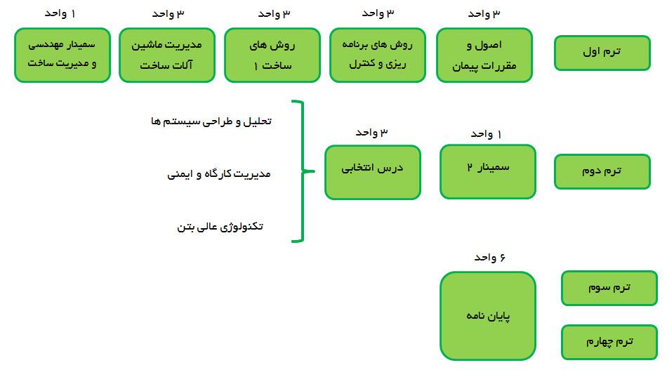 نمودار دروس مدیریت ساخت