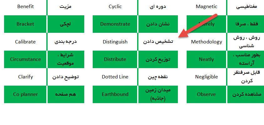 لغات زبان