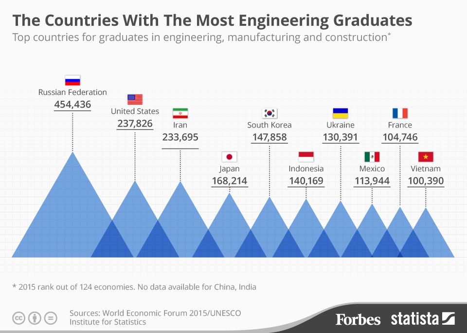 تعداد مهندسان - گزارش فوربز